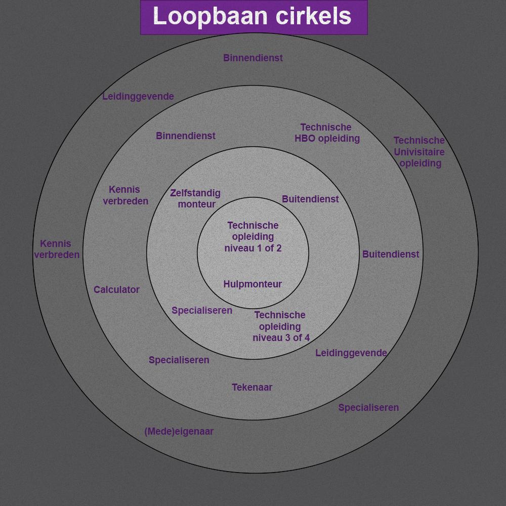 Loopbaan cirkels- vandaag-engineering.nl